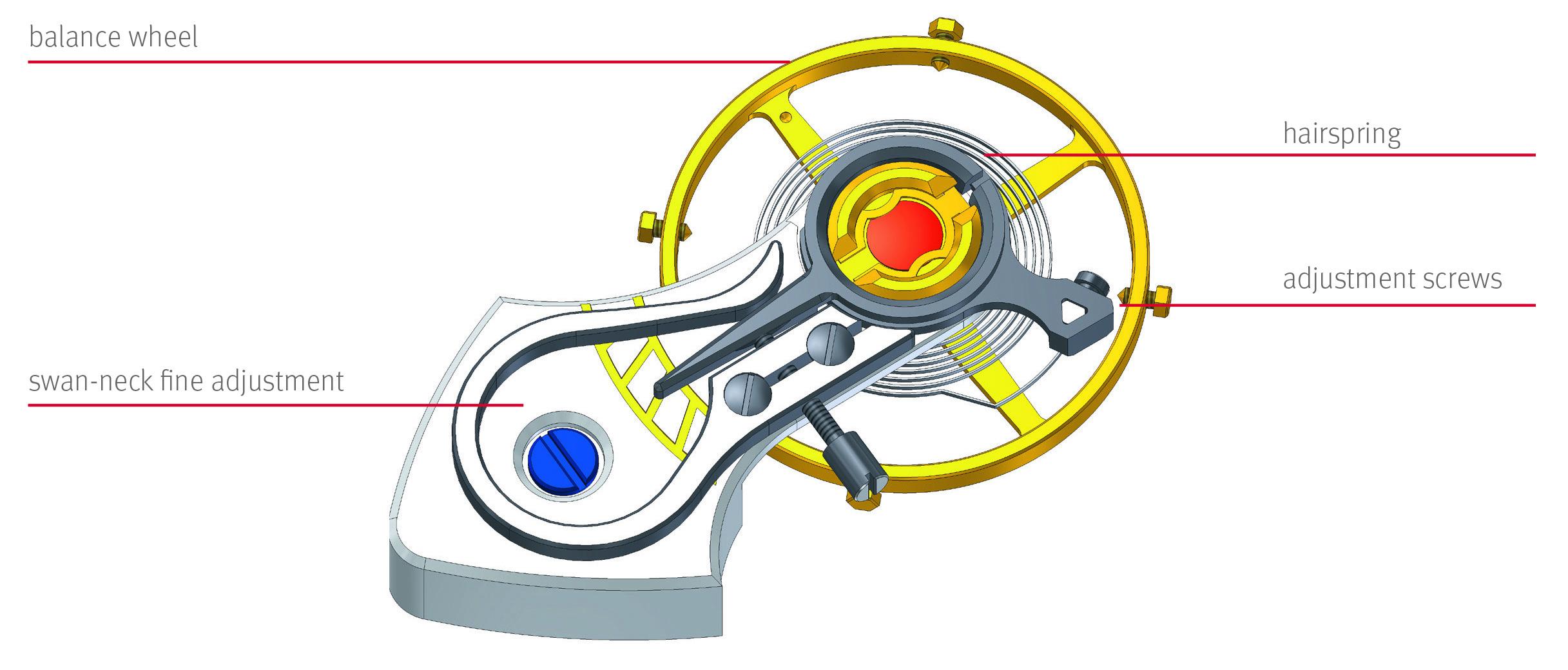 Glashütte Original Automatic 4 Hz-column-wheel-Calibre 37-01
