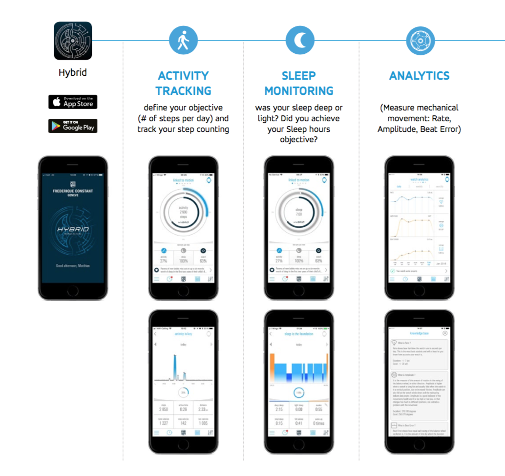 Activity Tracking, Sleep Monitoring, Analytics of the mechanical calibre
