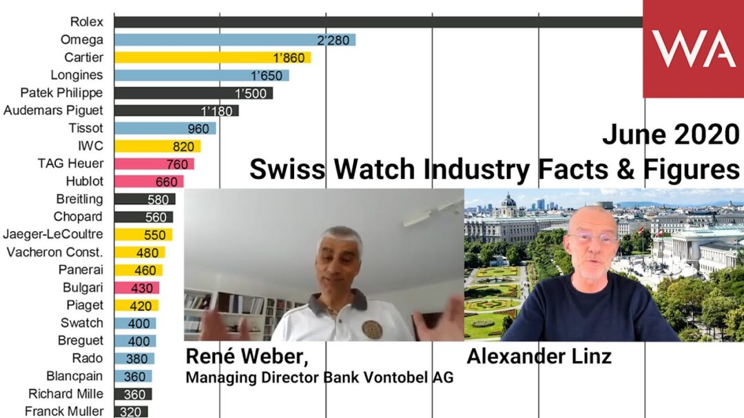 Swiss Watch Industry Facts & Figures. Update by René Weber, Managing Director Bank Vontobel AG.