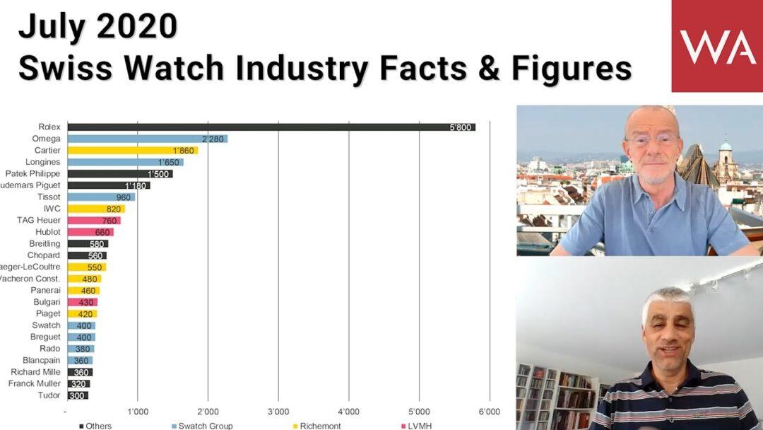Swiss Watches July 2020: Facts & Figures with René Weber, Managing Director Bank Vontobel.